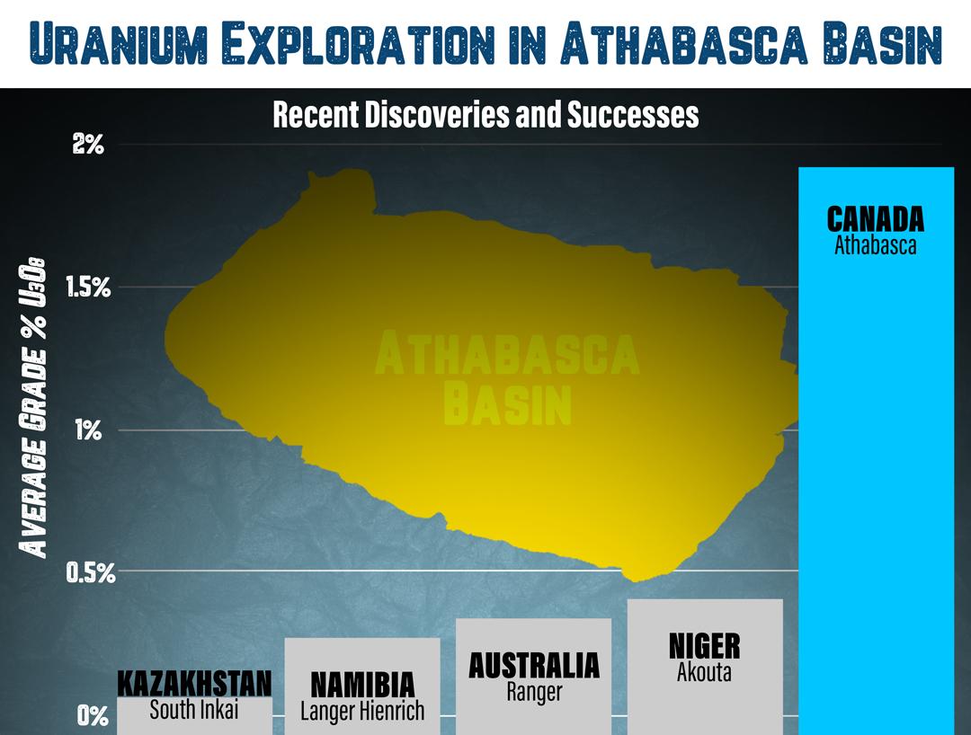 Uranium-Exploration-in-Athabasca-Basin